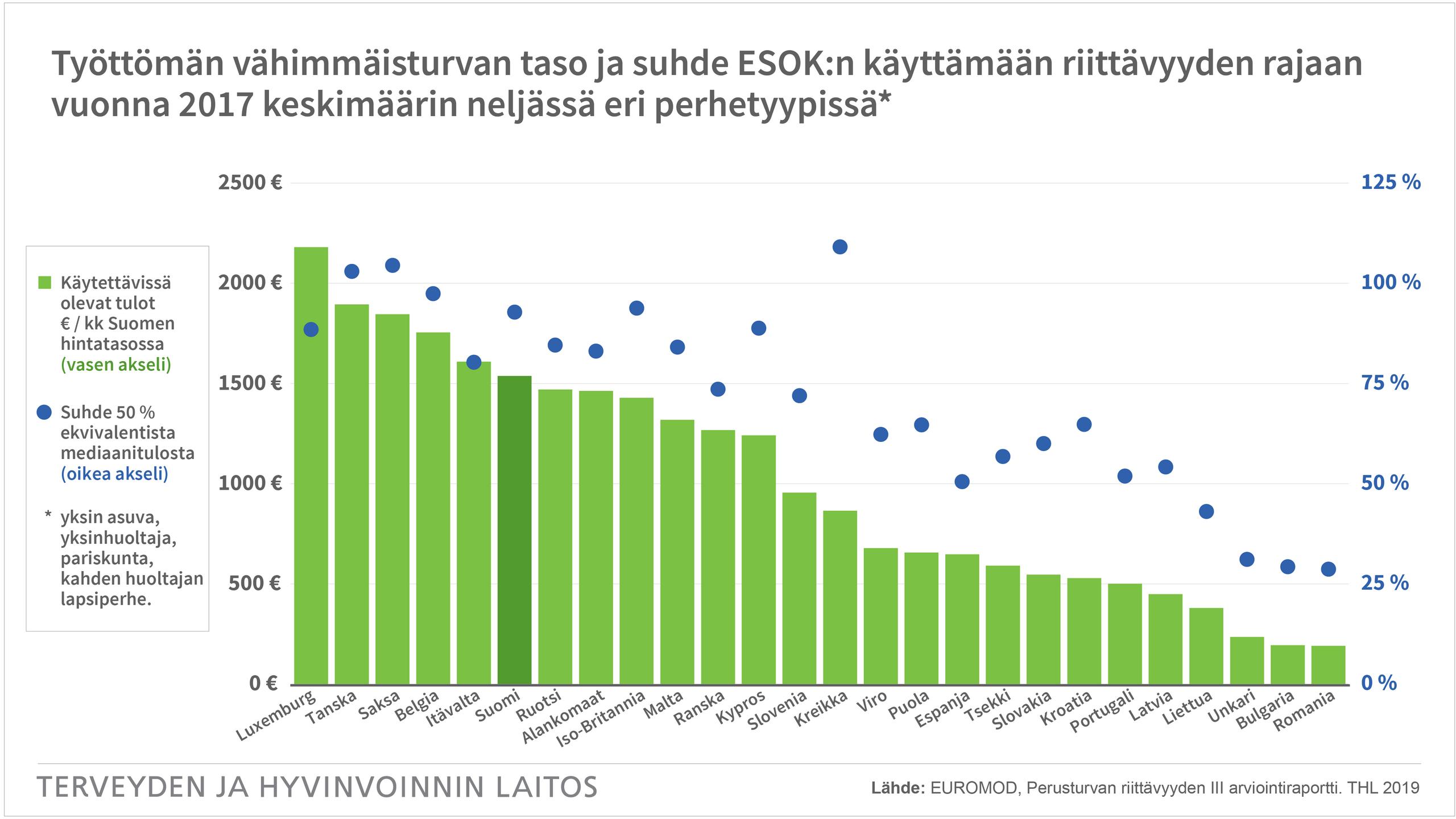 Työttömän vähimmäisturvan taso ja suhde ESOK:n käyttämään riittävyyden rajaan vuonna 2017 keskimäärin neljässä eri perhetyypissä (yksin asuva, yksinhuoltaja, pariskunta, kahden huoltajan lapsiperhe). Lähde: EUROMOD, omat laskelmat, Perusturvan riittävyyden III arviointiraportti.