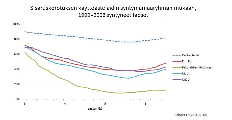 Kantaväestö käyttää sisaruskorosta huomattavasti useammin kuin maahanmuuttajat.