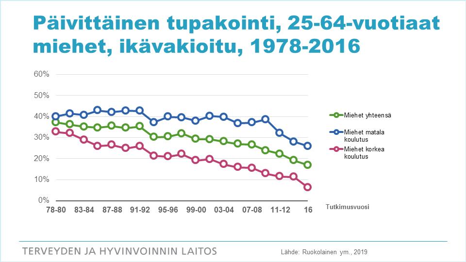 Kuvio: 25-64-vuotiaiden miesten päivittäisen tupakoinnin kehitys vuosina 1978-2016.