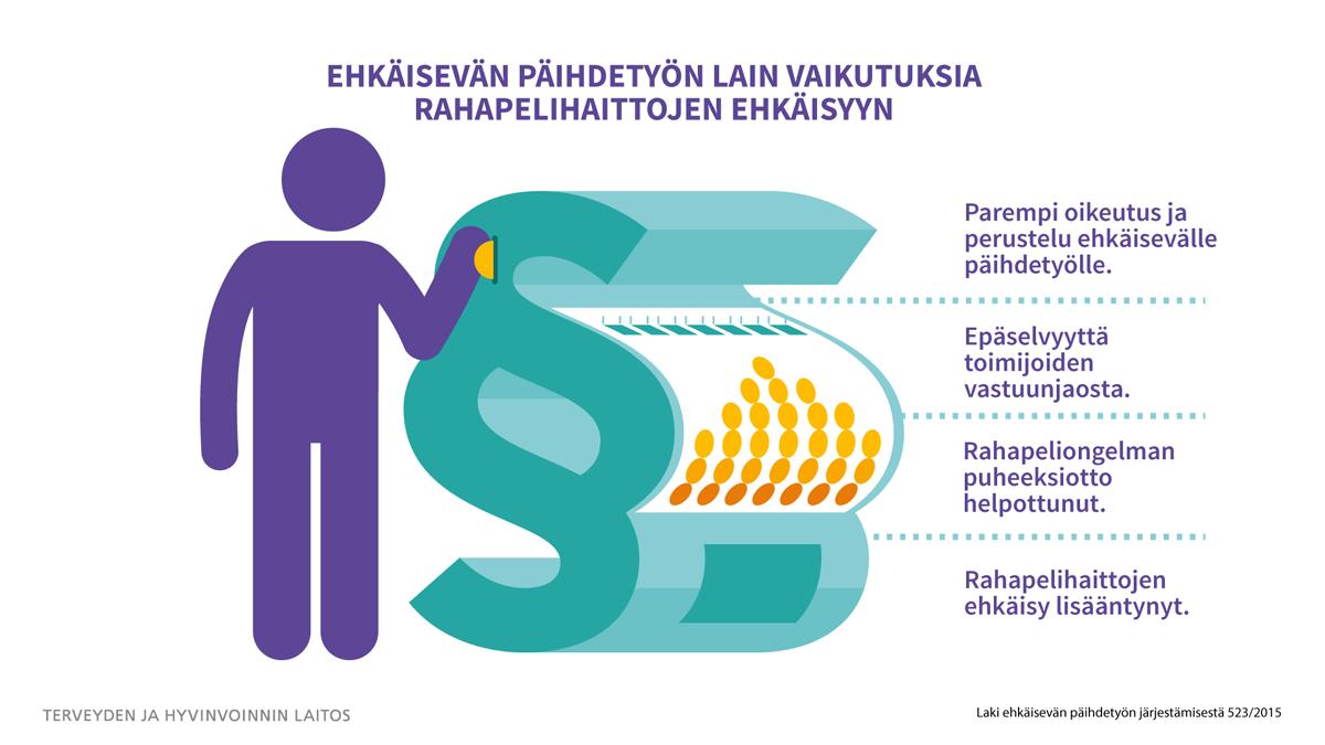 Infograafi: Ehkäisevän päihdetyön lain vaikutukset rahapelihaittojen ehkäisyyn.